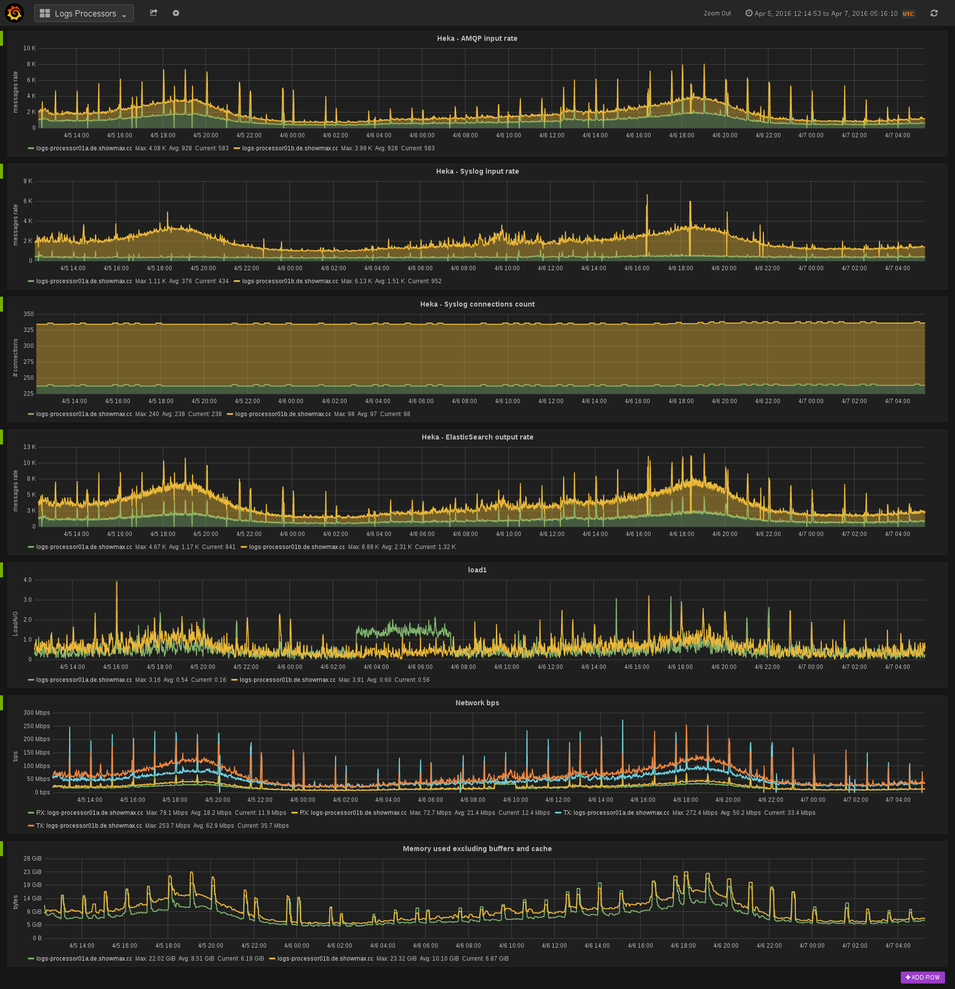 Grafana dashboard showing April 5th 2016 log processors traffic.