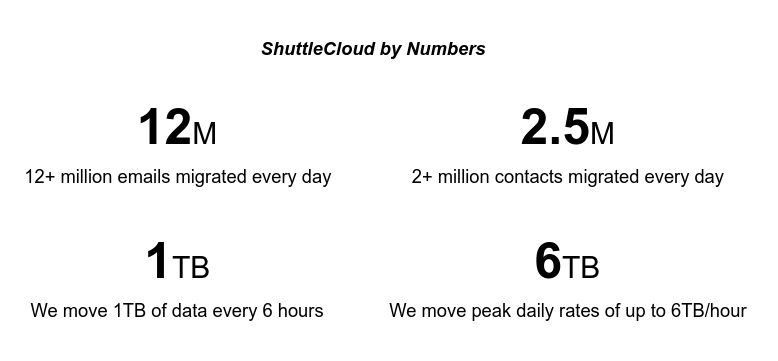 ShuttleCloud by Numbers