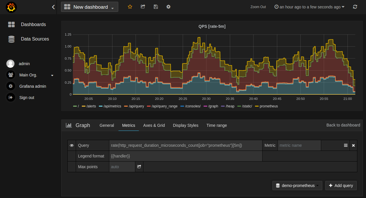 Grafana | Prometheus